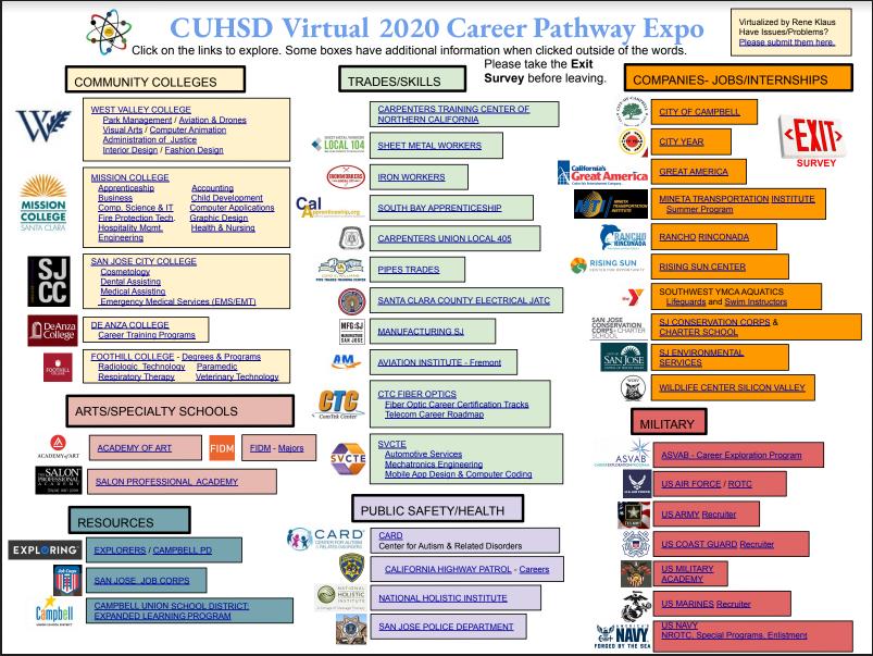 Virtual Career Pathway Expo 2020