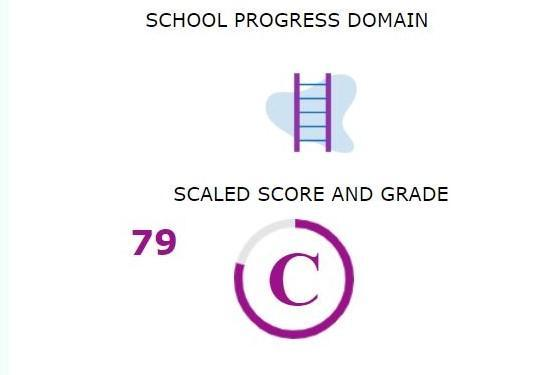 2019 School Progress