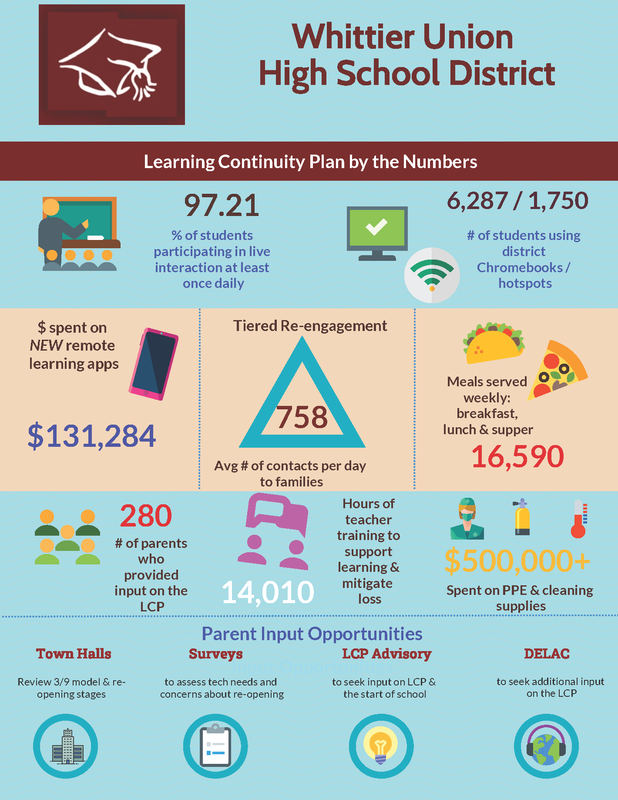 LCP Infograph 2020-21