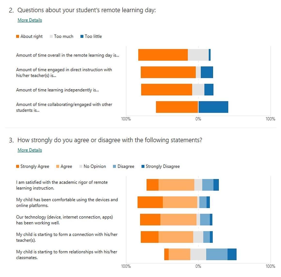 parent survey questions 2 and 3