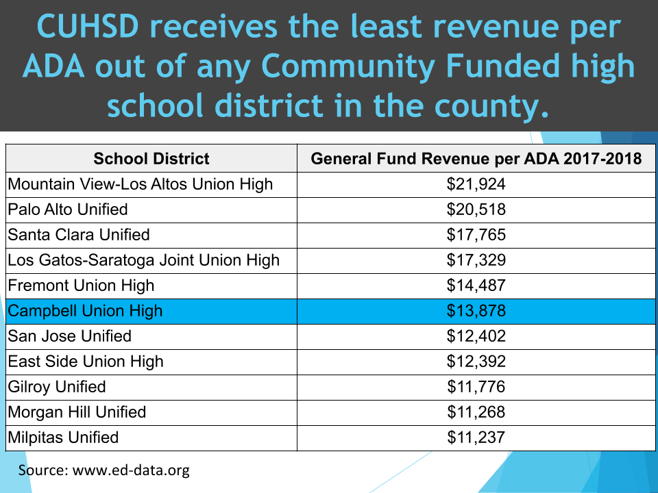 graph comparing revenue between Santa Clara County School districts