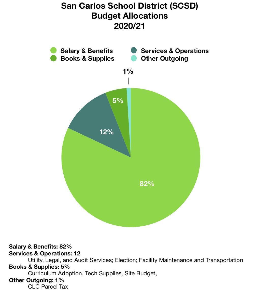 District Budget Image