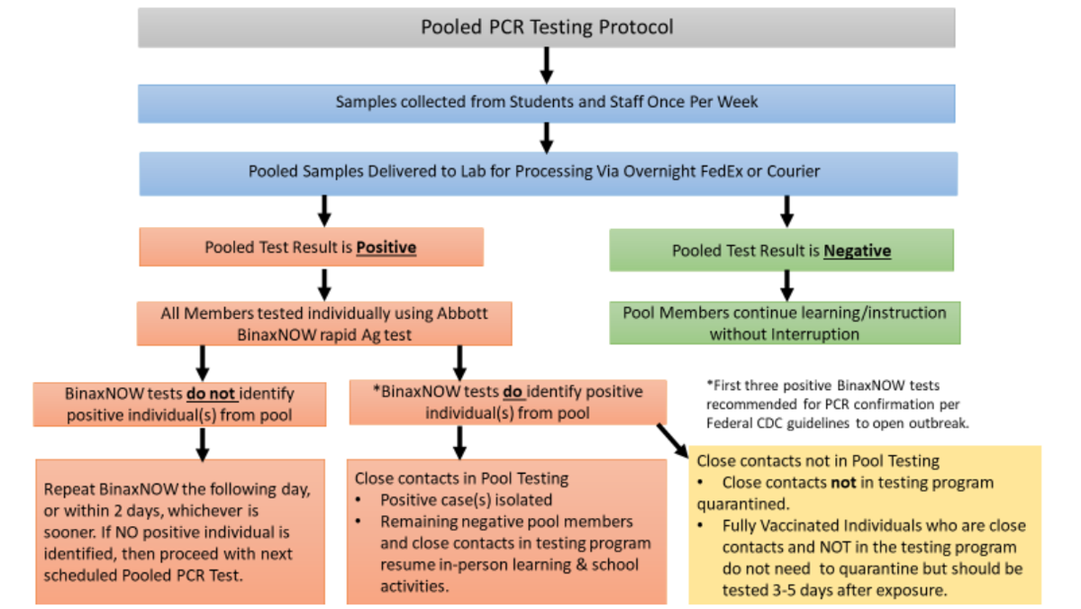 Pooled PCR Testing Protocol