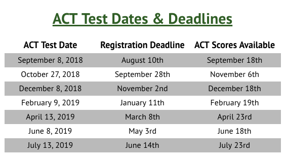 ACT test deadlines