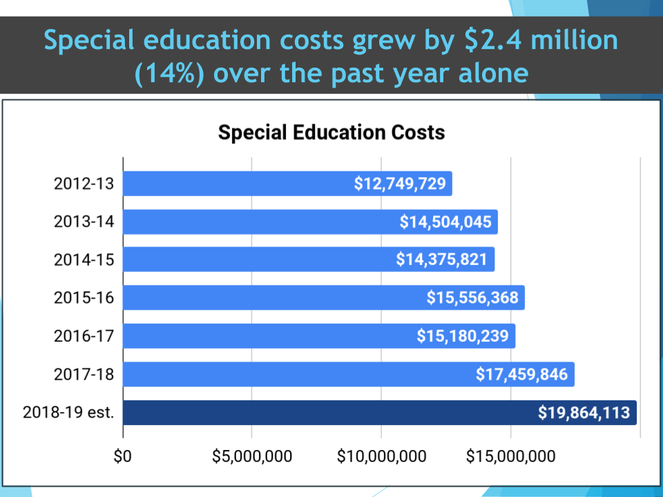 graph showing the increase in special education costs