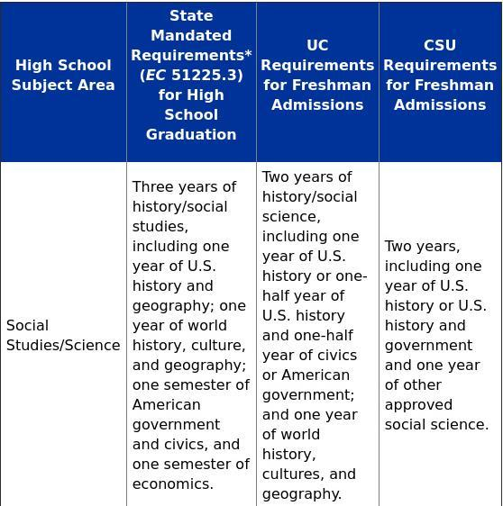California social science required