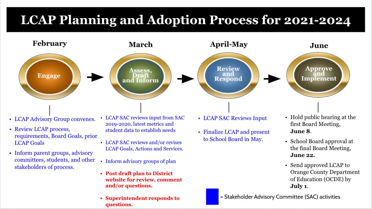 LCAP Timeline 2021-2022