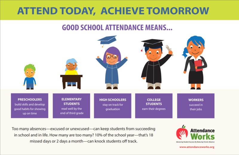 Attend Today poster from Attendanceworks.com
