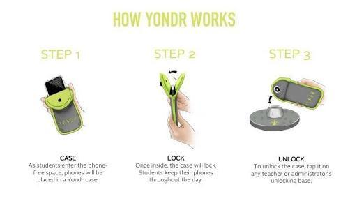 Yondr In Action