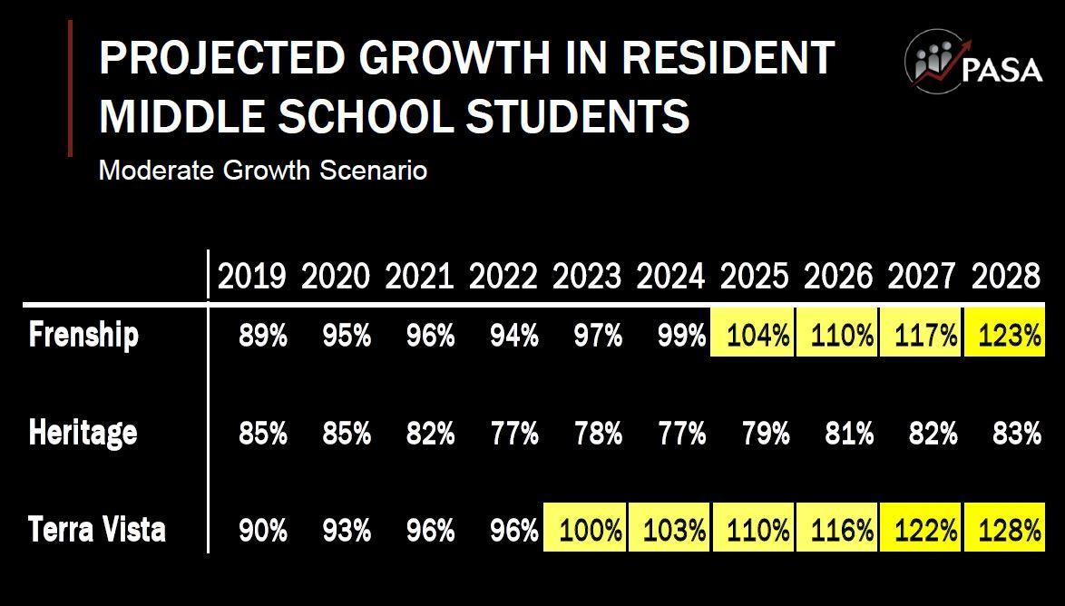Projected middle school growth