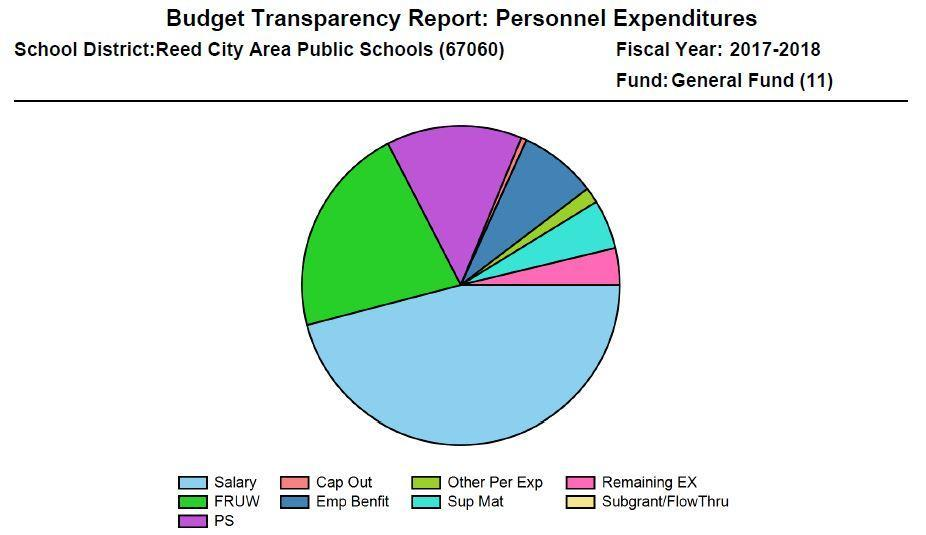 2017-18 Personnel Expenditures