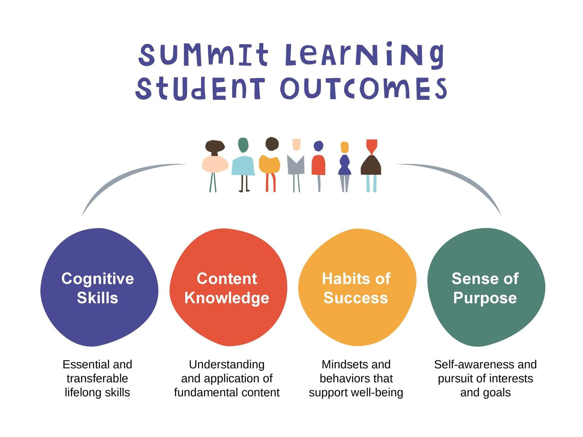 Summit Learning Outcomes - Students