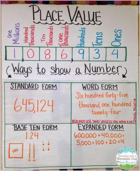 Ways to write a number anchor chart.JPG