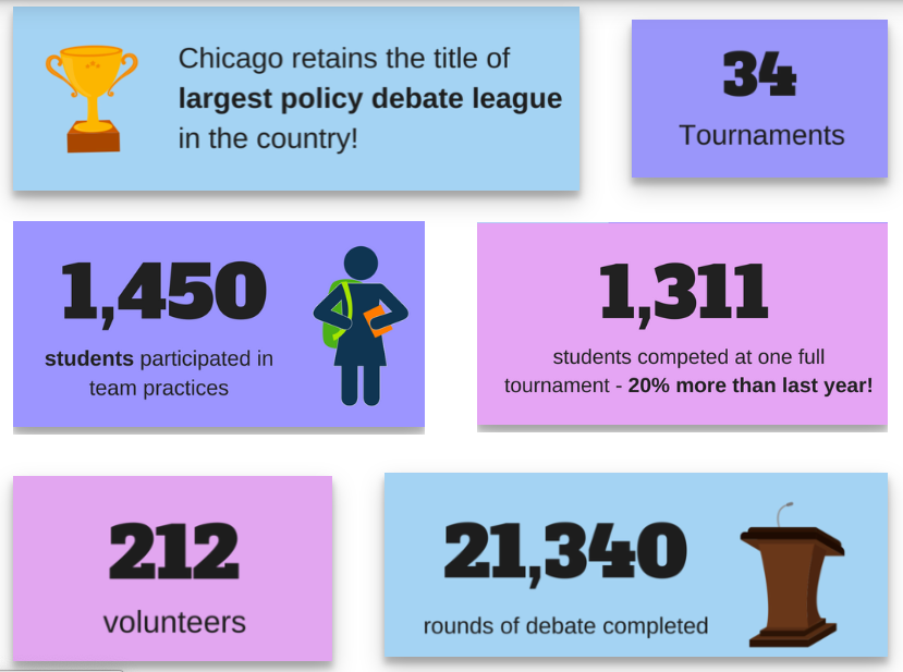 Chicago Debates by the numbers