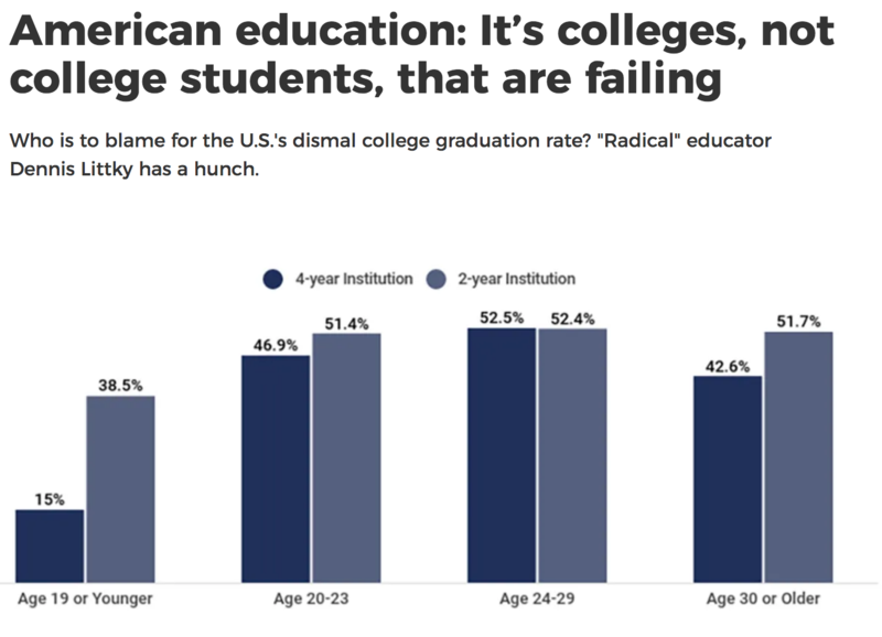 American education: It's colleges, not college students, that are failing. Featured Photo