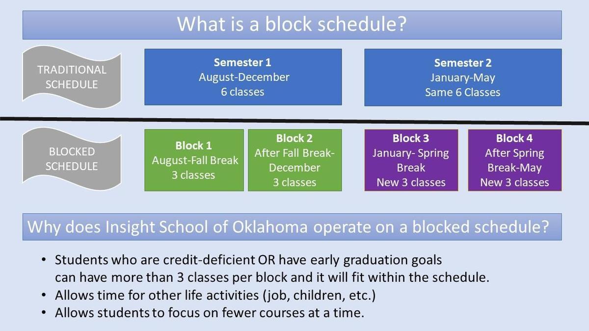 graphic - block schedule explained