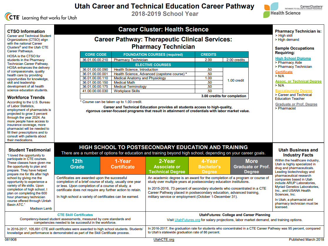 pathway info