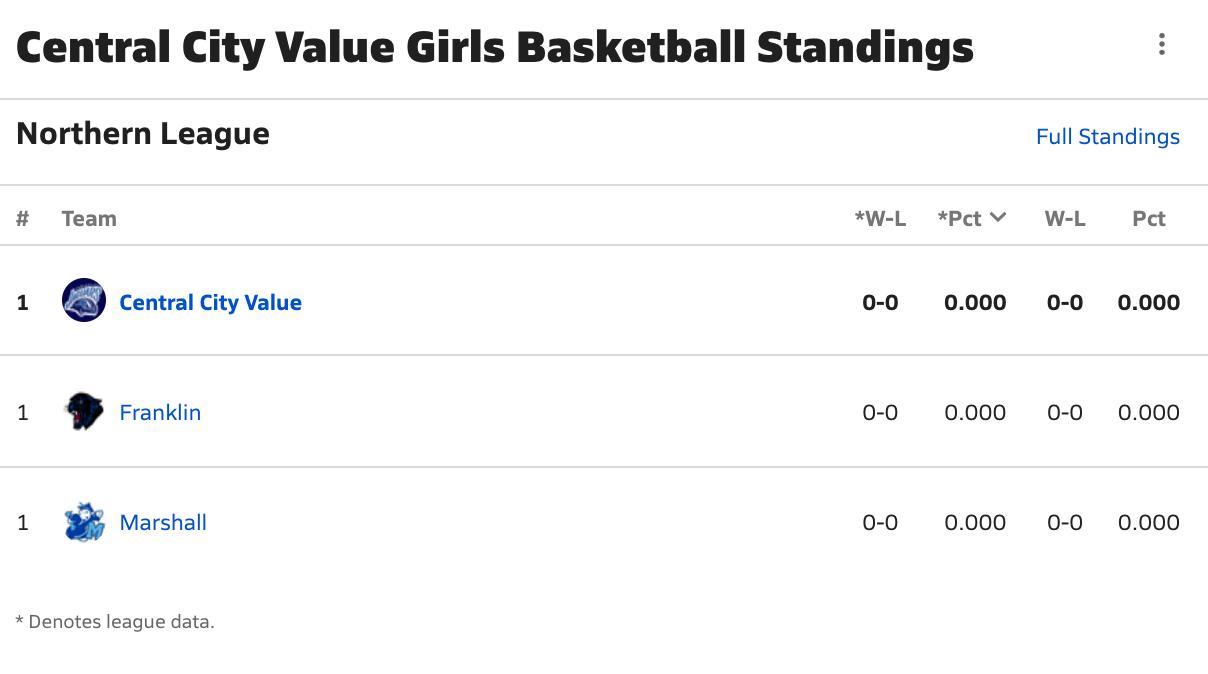 2021-2022 Girls Basketball Northern League Standings