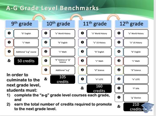A-Grade Level Benchmarks
