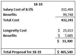 20182019 cost summary of tentative agreement