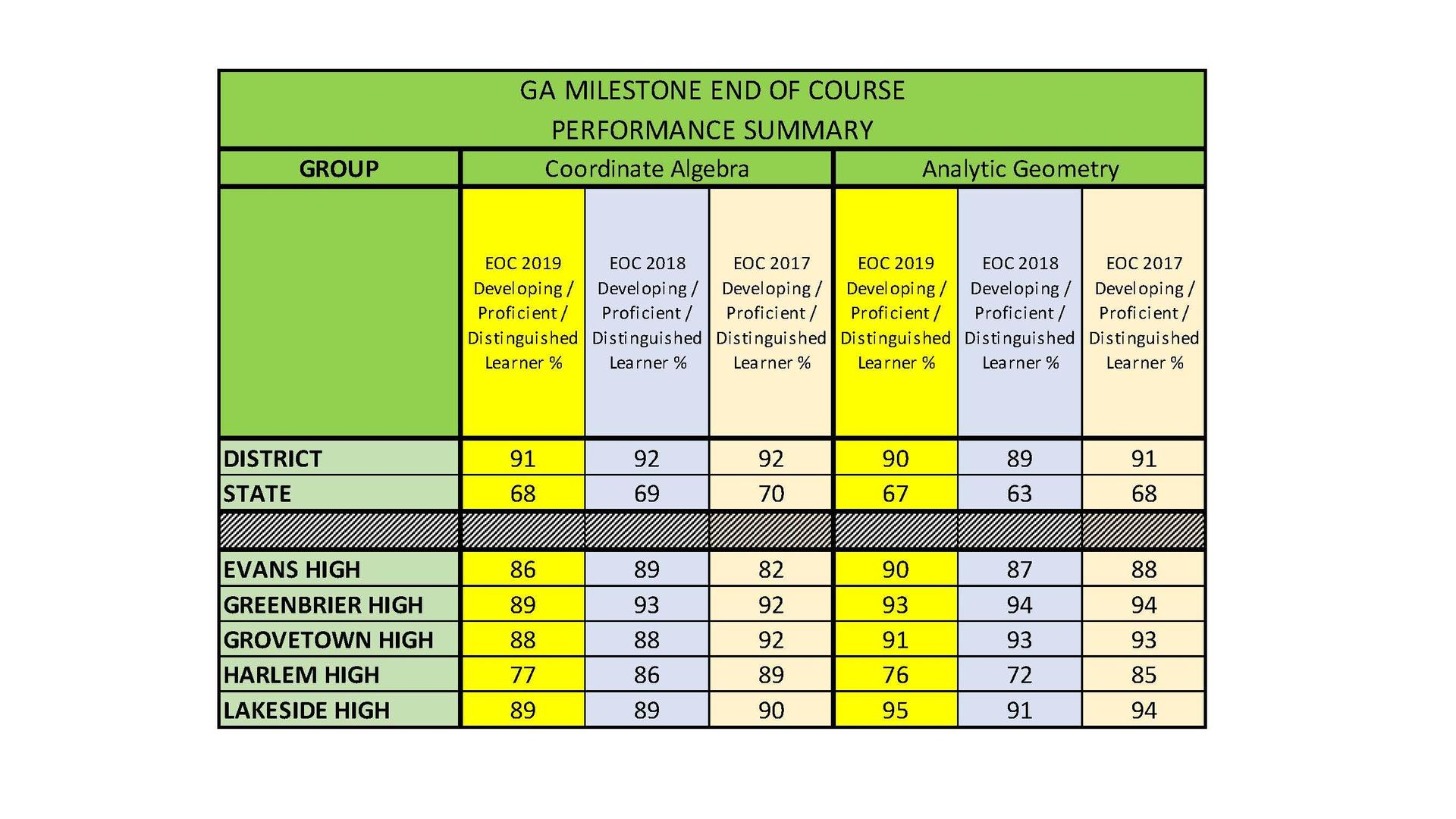 Chart of GMAS results