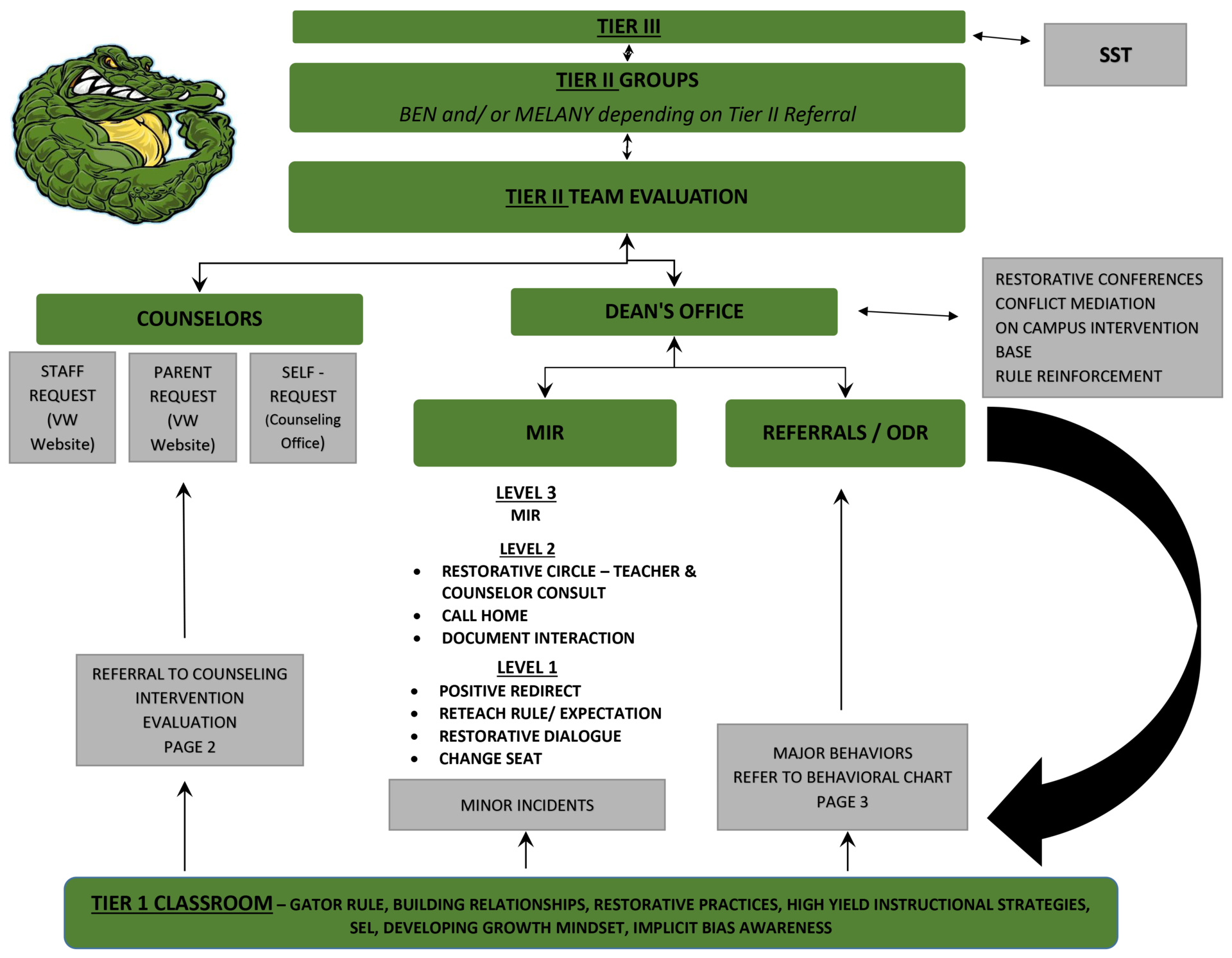 PBIS Tier 1 - 3 Flow Chart