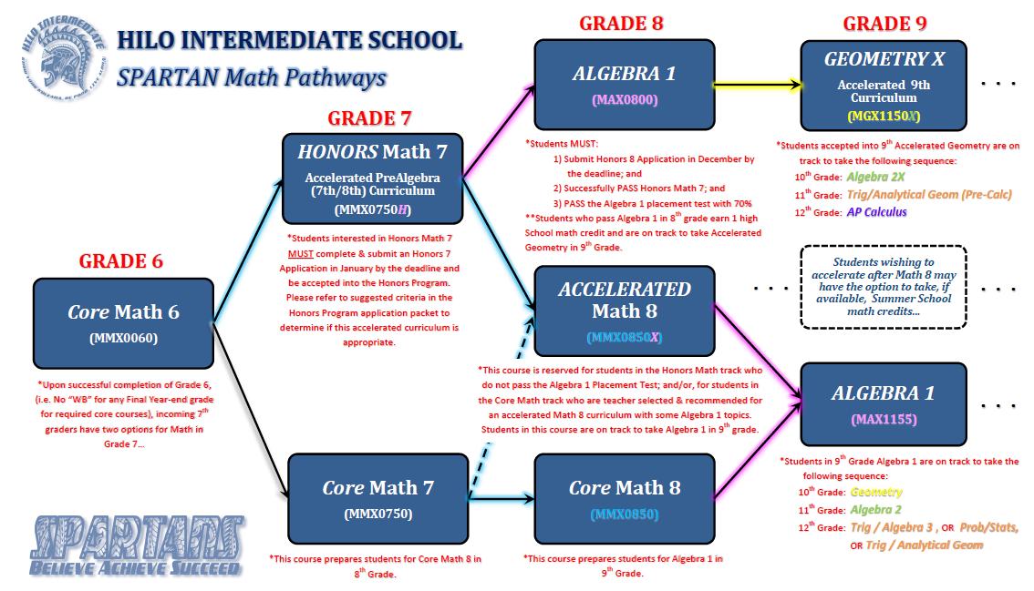 Honors Program – Registrar – Hilo Intermediate School