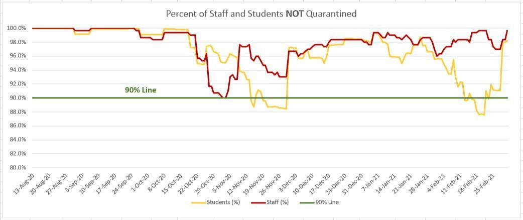 Graph of % of Students and Staff NOT impacted by Quarantine.