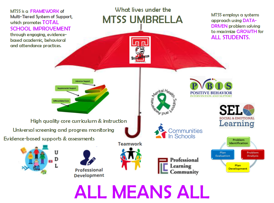 Graphic for all components that fall under the MTSS umbrella, including Universal Designed Learning, teamwork, PLC's, PBIS, Social Emotional Learning, Mental Health, Communities in Schools, Professional Development, and data driven problem solving.