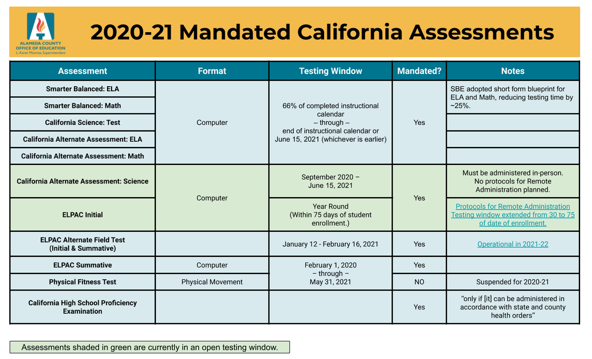20-21 Mandated State Assessments