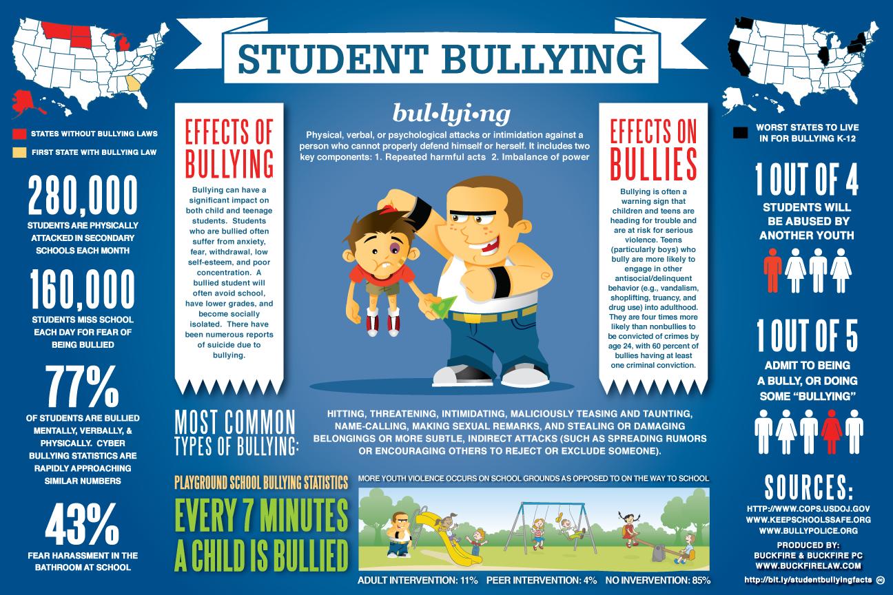 Bullying Statistics