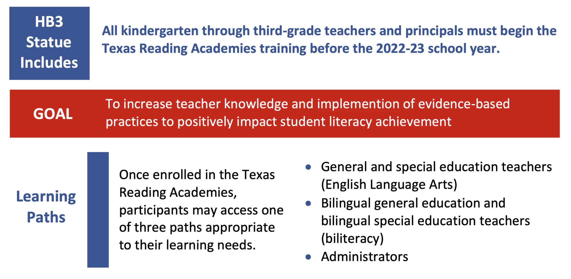 Reading Academies Intro
