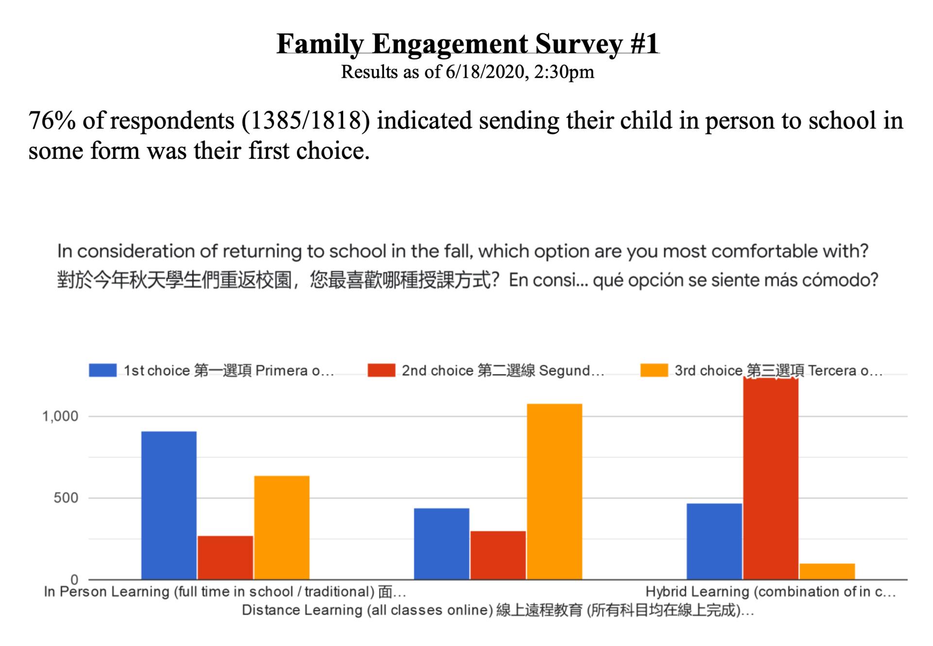 SRTF Survey #1 Results