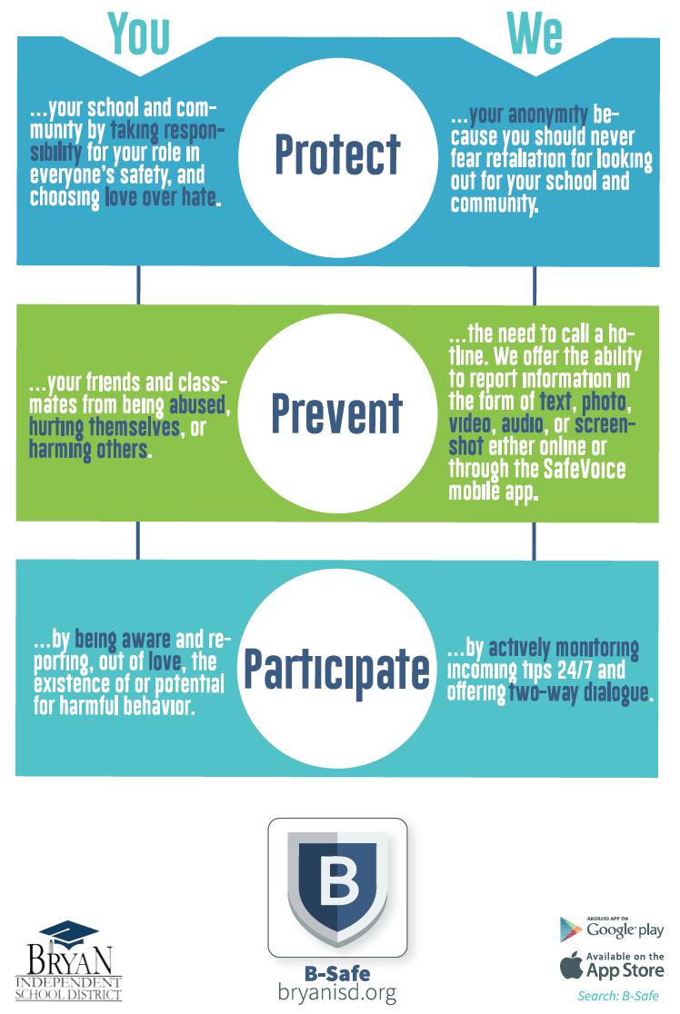 B-Safe: Protect, Prevent, Participate