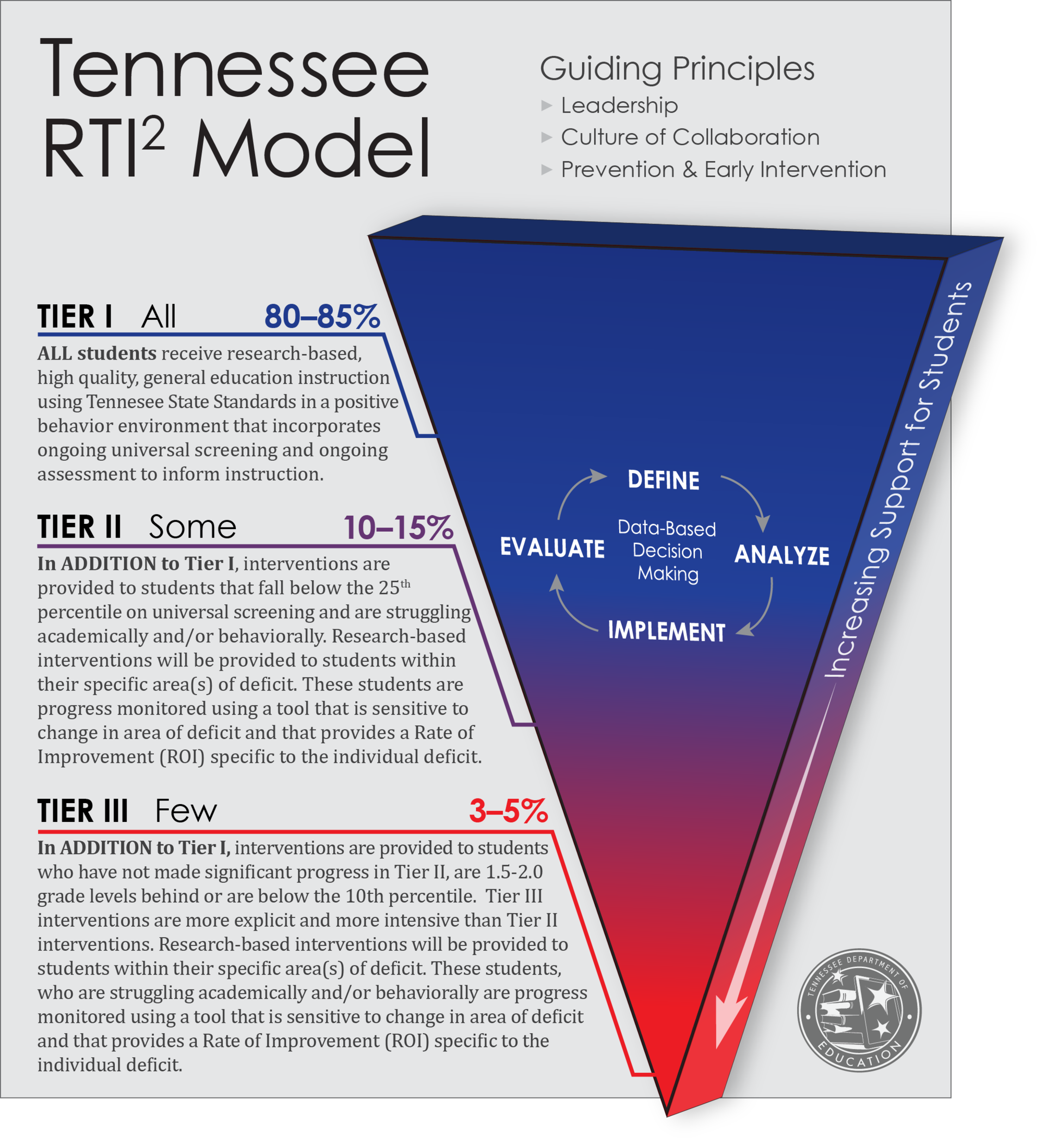 Tennessee RTI Model