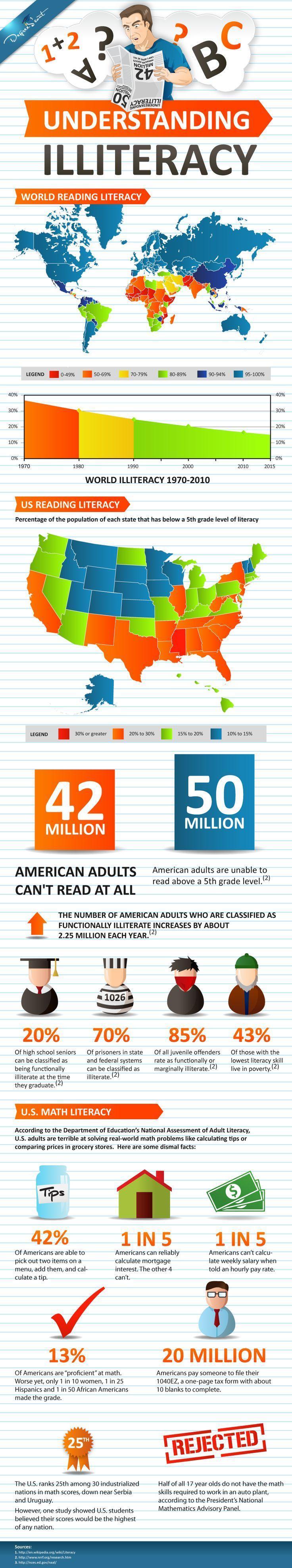 understanding literacy