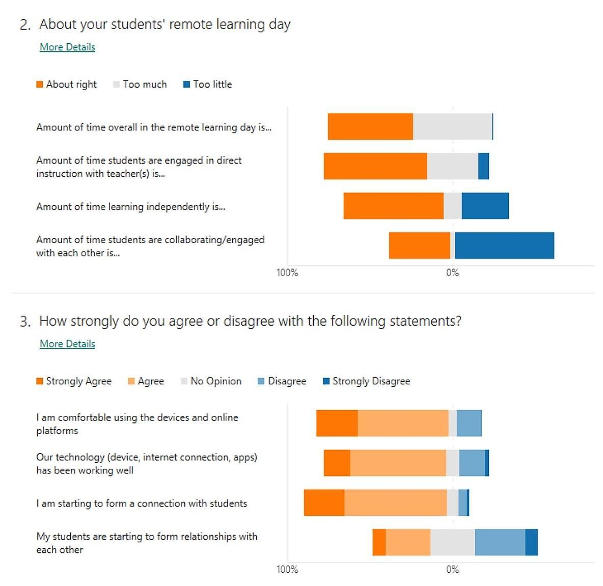 staff survey questions 2 & 3