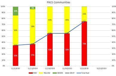 Weekly FRCS Community Health Metrics Featured Photo