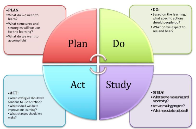 PDSA diagram