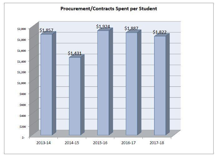 Contracts and Procurement Per Student