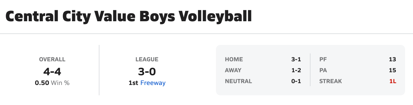 2020-2021 Boys Volleyball Overall/League Record