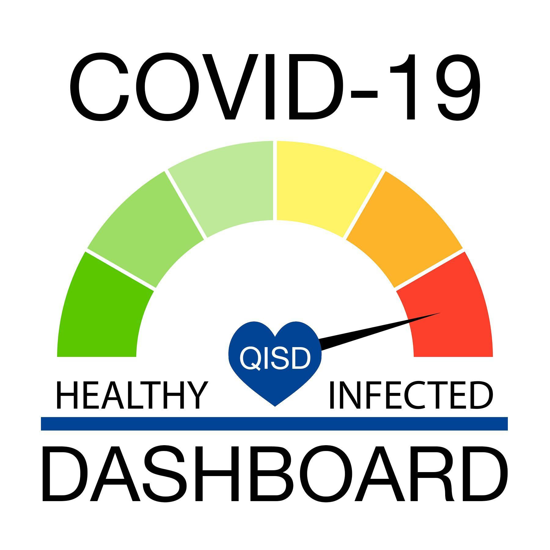 COVID-19 DASHBOARD, HEALTHY, INFECTED