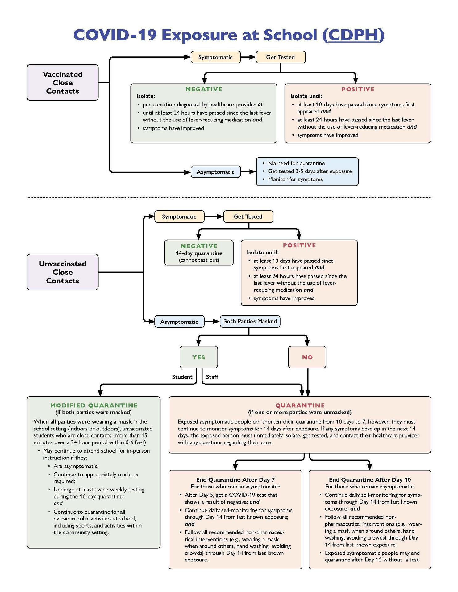 COVID-19 Exposure at School (CDPH) Chart