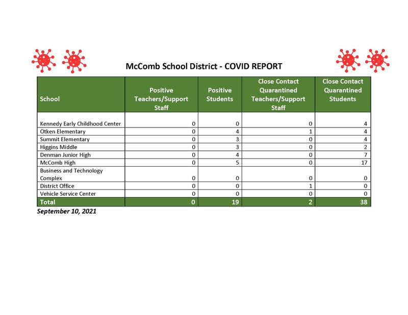 McComb School District COVID-19 Report for the week ending September 10, 2021.