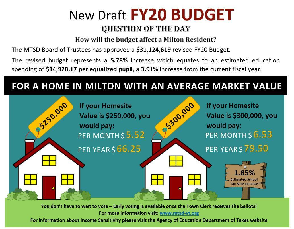 New Draft FY20 Budget