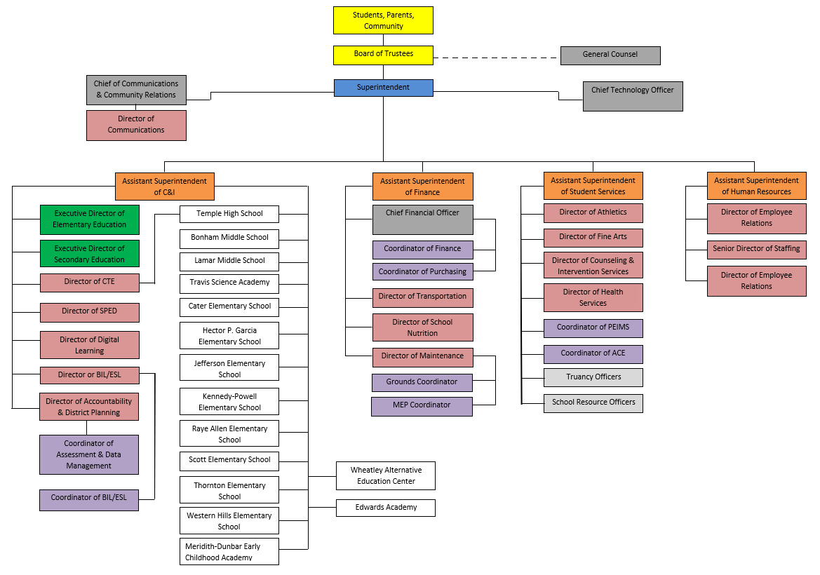 organizational chart of the district