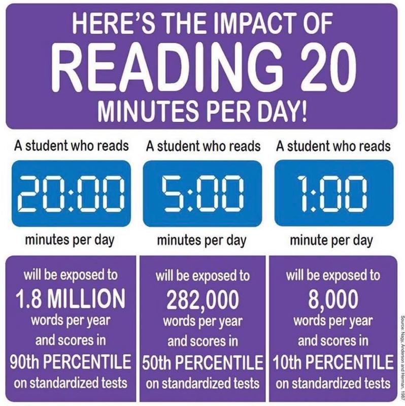 Read 20 Minutes a Day at Home!!! Featured Photo
