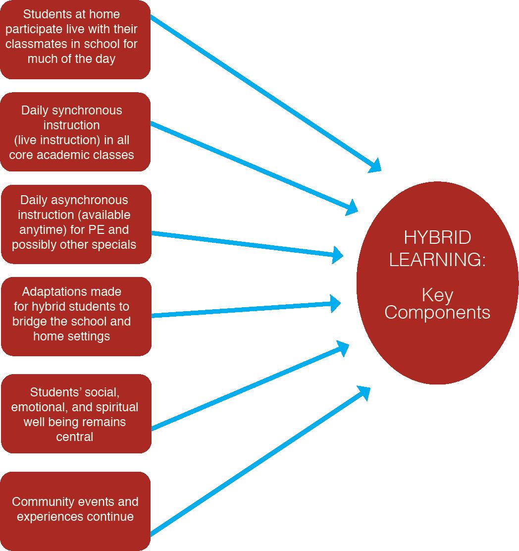 Hybrid Learning chart