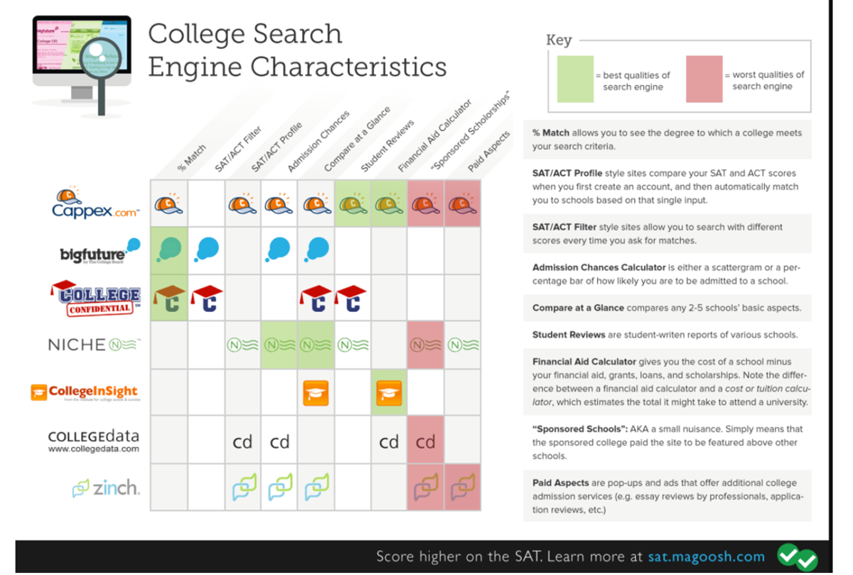 College searches