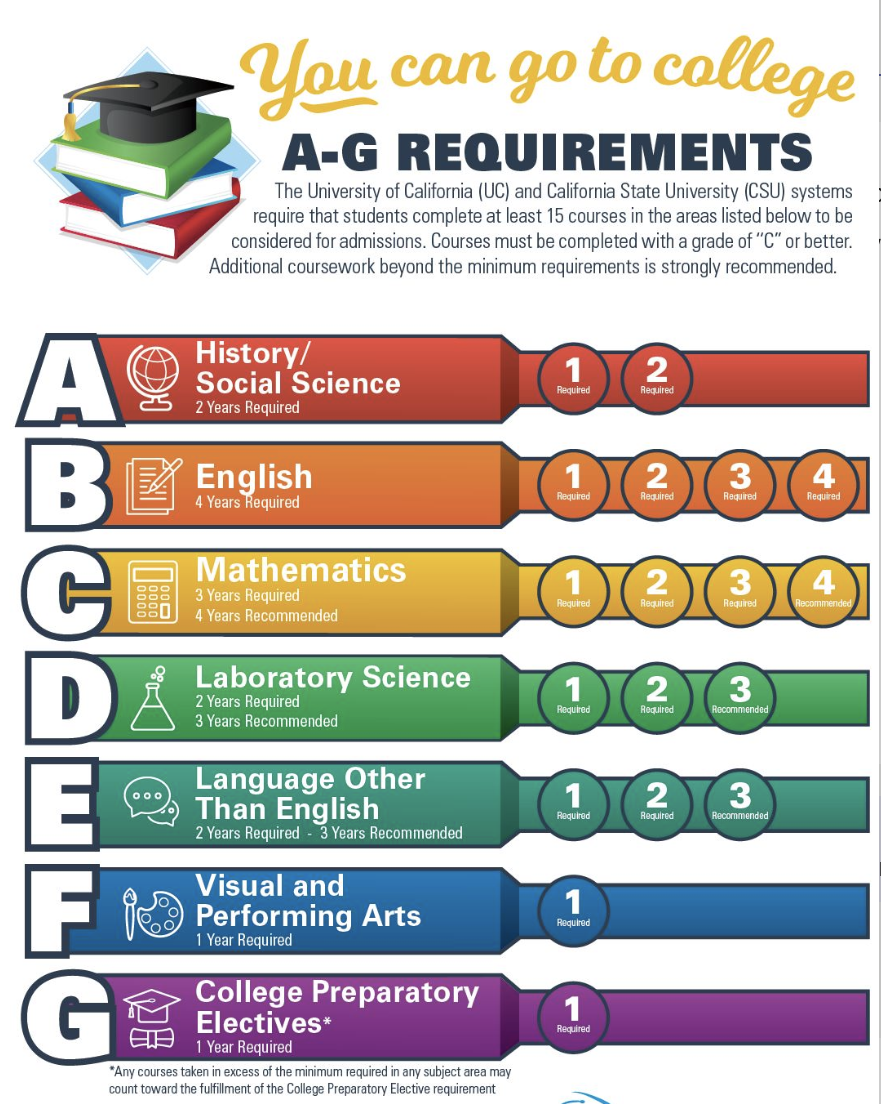 A through G requirements